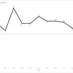 Empirical SCOTUS: Even with five decisions yesterday, court still setting records for slow pace