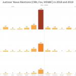 Empirical SCOTUS: Supreme Court justice TV news coverage