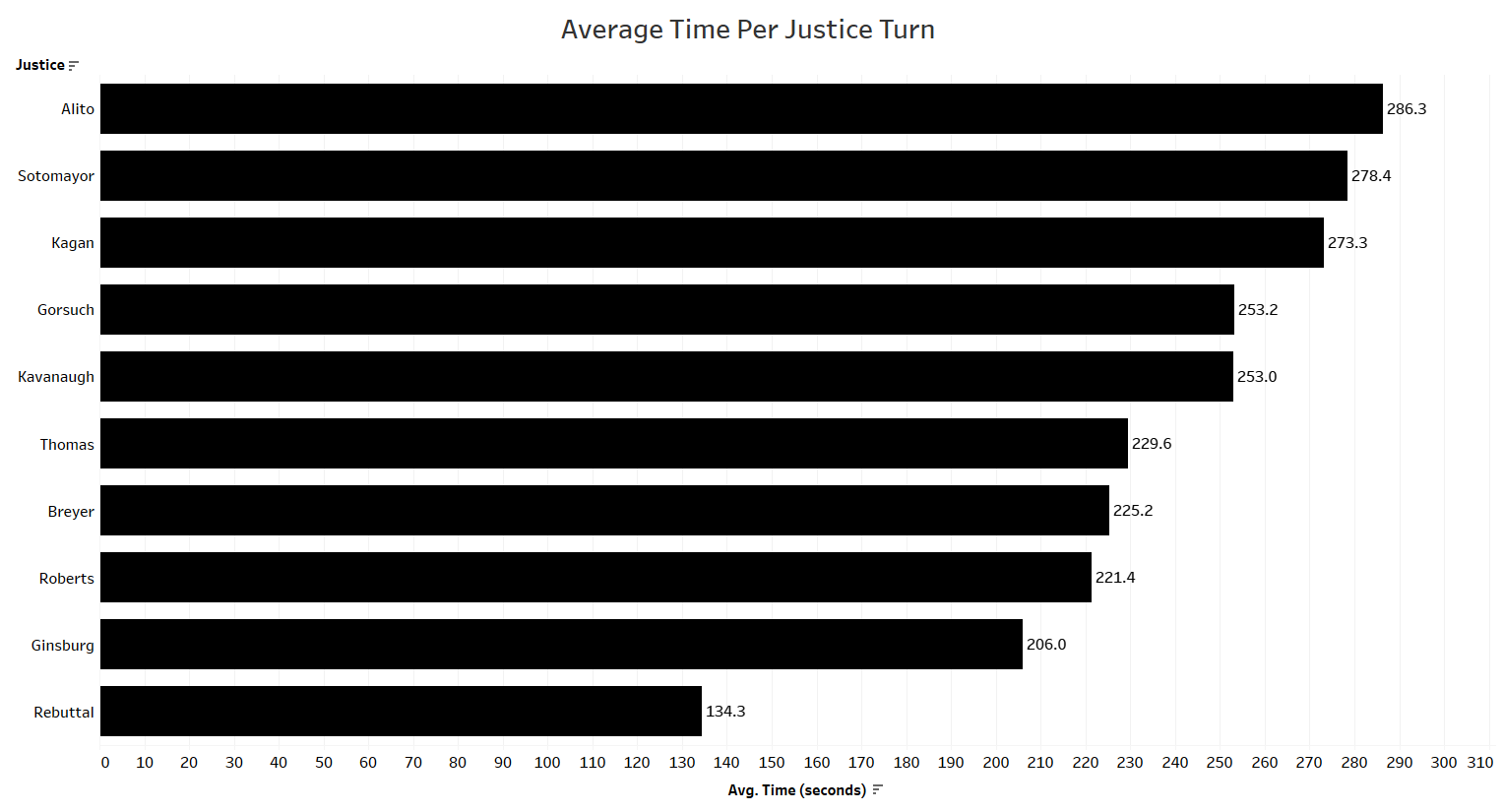 Empirical SCOTUS: How the justices and advocates spent their speaking time during the May arguments