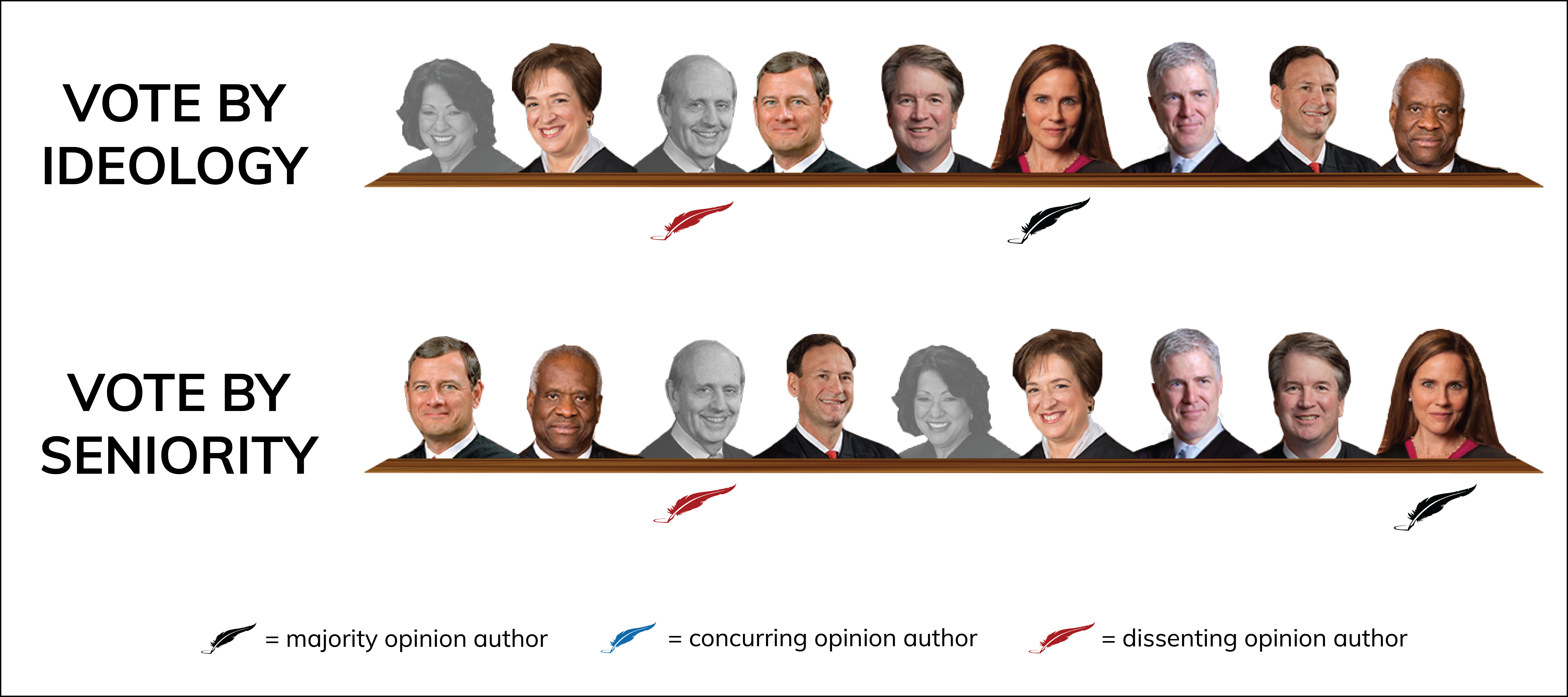 The graph shows the agreement of 7 votes to 2 votes (Roberts, Thomas, Alito, Kagan, Gorch, Cavano Barrett have the majority; Breyer and Sotomayor disagree)