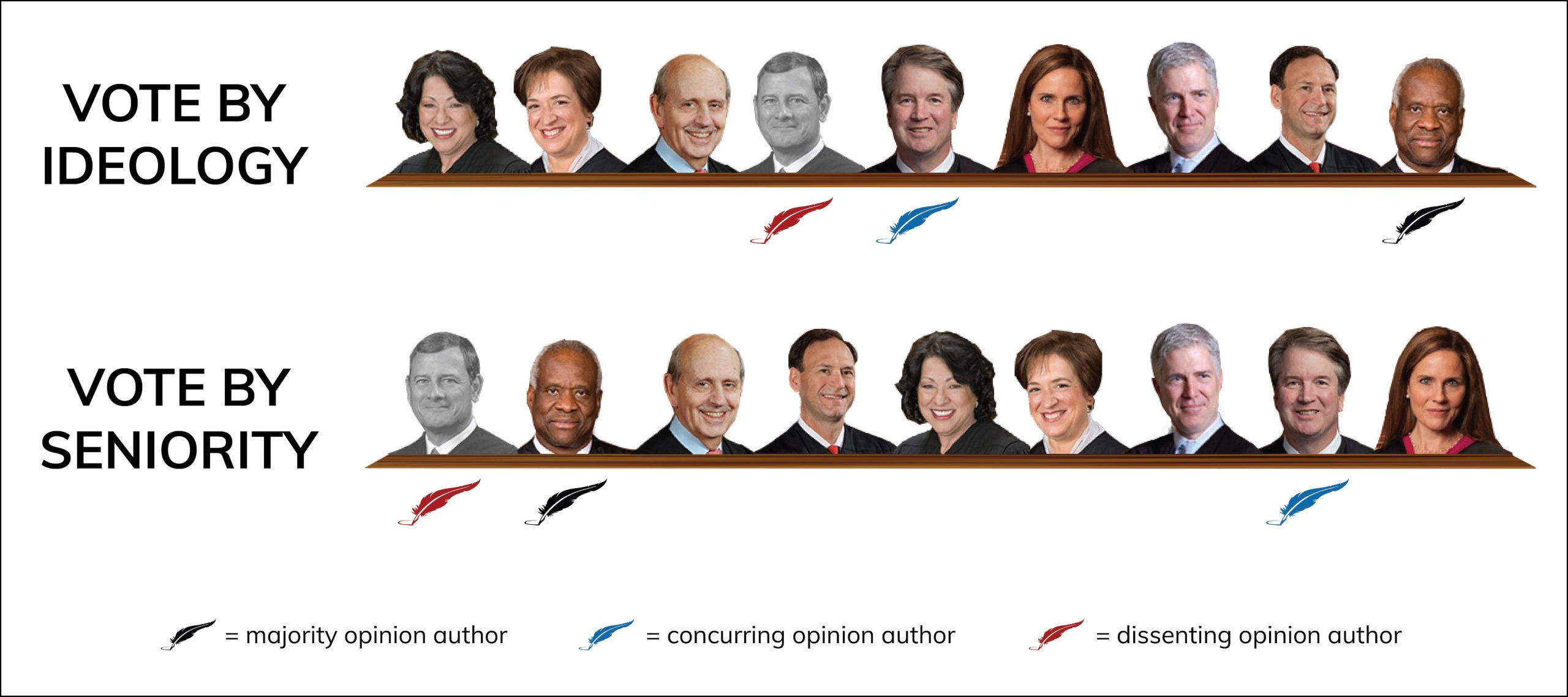 Graphic showing vote alignment in Uzuegbunam v. Preczewski, with eight justices in majority and Roberts in dissent